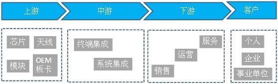 北斗用户段产业链结构图