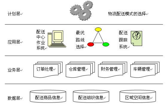net和web数据库系统为基础,实现物流配送信息的收集,存储,利用interne